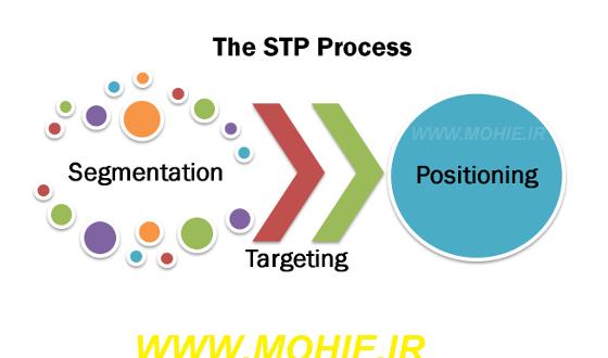 حرف حساب مدل STP در امور بازاریابی چیست ؟!